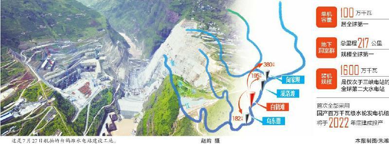 全球在建最大水电站 白鹤滩水电站主体工程全面开工