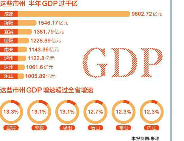 四川各城市gdp_四川一五线城市,人均GDP达8.6万元,堪比三线城市,小康指数超高